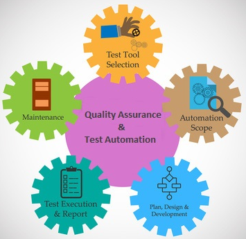 Quality Assurance & Test Automation
