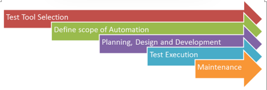 AUTOMATION TESTING Tutorial: Process, Planning & Tools